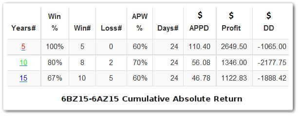 GBP/AUD, статистика