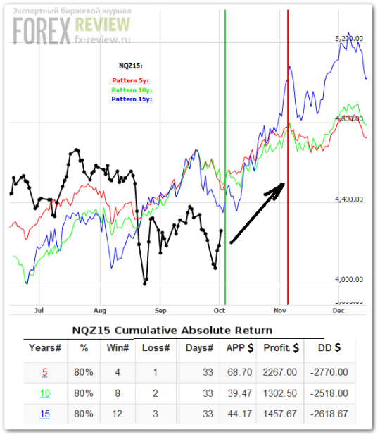 Индекс NASDAQ