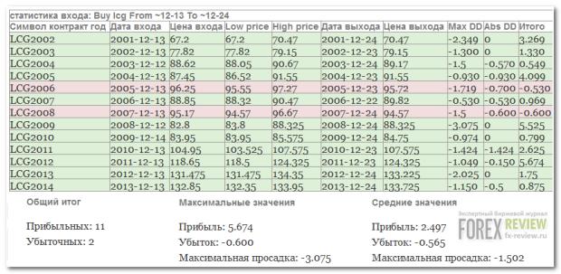 LE-скотина: статистика