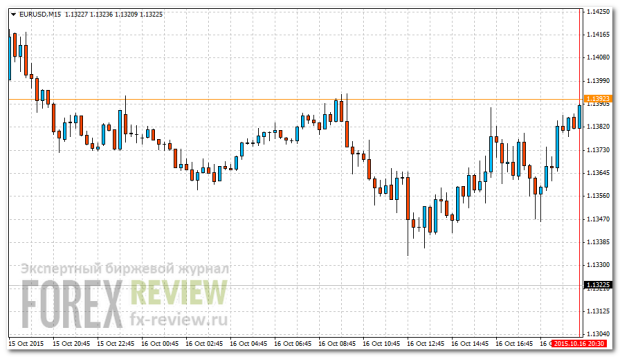 График-1: EUR/USD M15