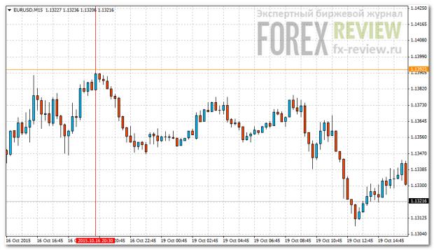 График-2: EUR/USD M15