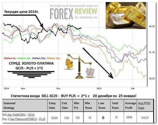 Платина-золото