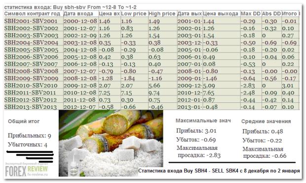 Спред сахара: статистика