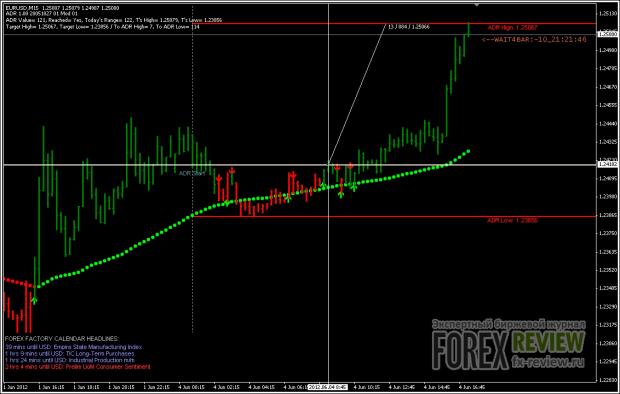 Вход по EUR/USD - 2