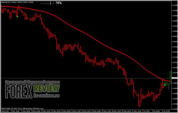 Вход по GBP/USD H4