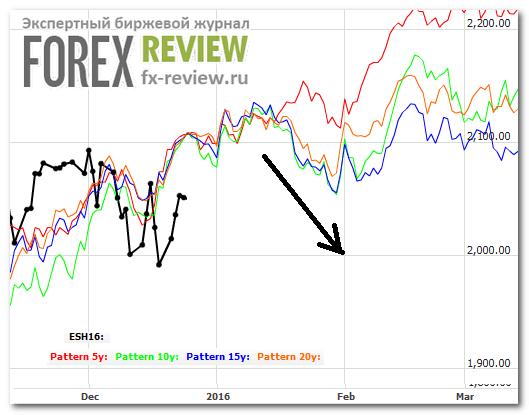 S&P 500, январь 2016