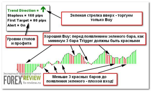 Правила покупки по системе L-M-T