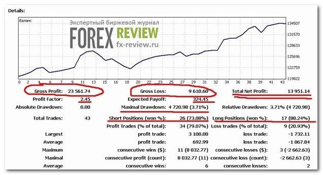 Forex gain formula review