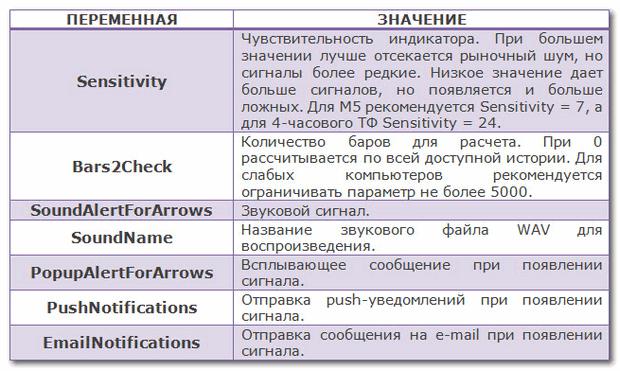 Параметры индикатора Reversal Master