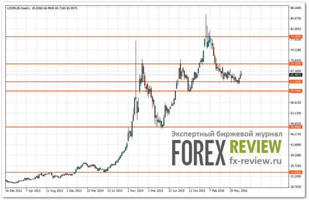 Силовые уровни на графике USD/RUB
