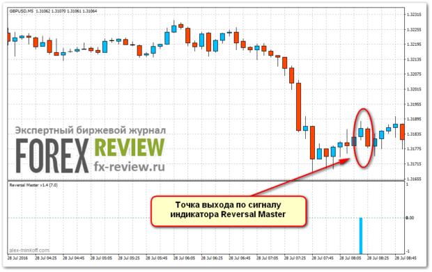 Выход из Sell с Reversal Master