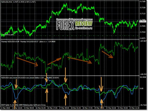 Пары NZD/USD и XAU/USD