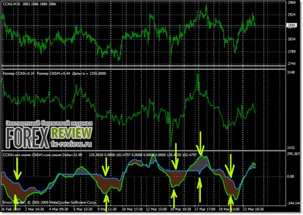 Входы на расхождениях ценовых линий