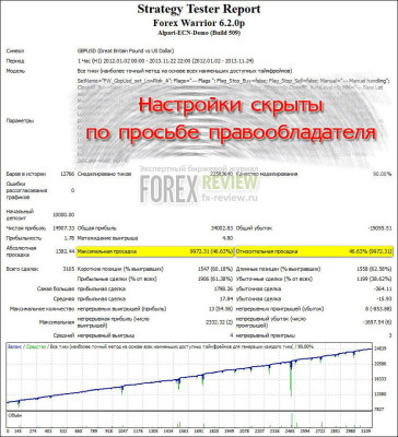 Тест Forex Warrior за 2012-2013 годы