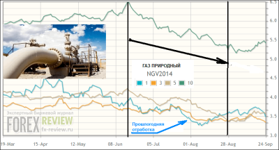 Газ природный, август 2014