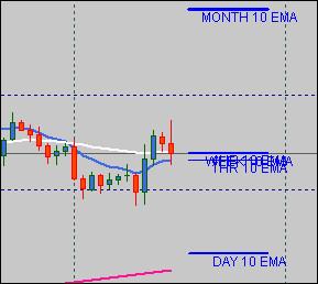 Индикатор уровни EMA