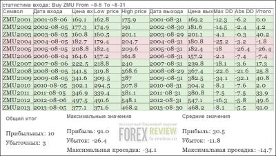Соевая мука - статистика, август 2014