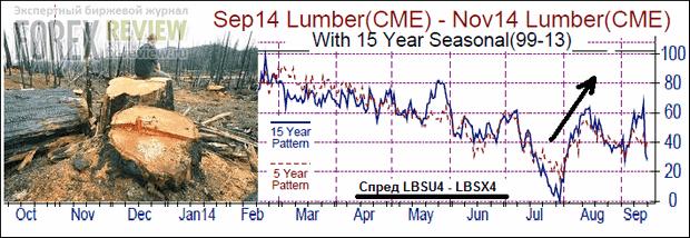 Спред LBS древесины, август 2014