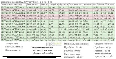 Спред мука-масло - статистика, август 2014
