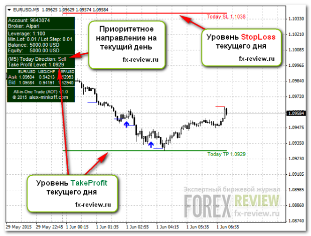 Индикатор All-in-One-Trade