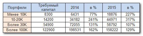 Работа портфелей в 2014-2015