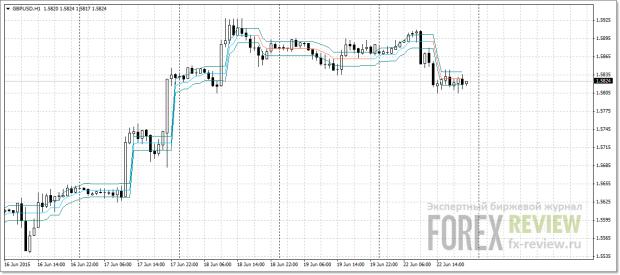 снижение рыночного шума на форекс