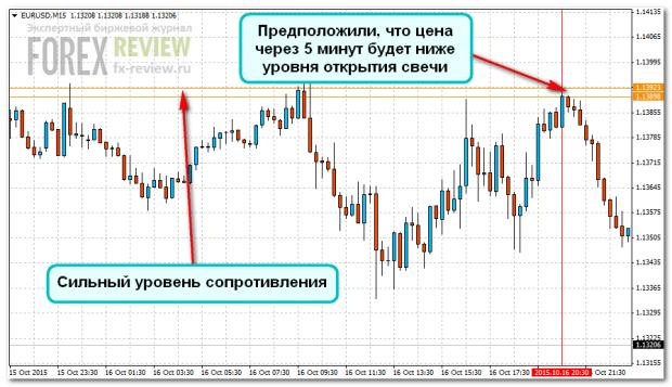 График-3: EUR/USD M15