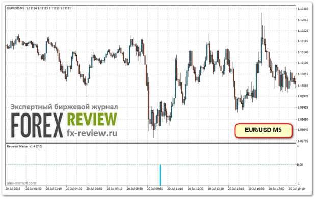 Пример входа по EUR/USD
