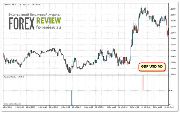 Входы по GBP/USD