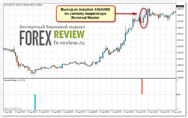 Выход из покупок по XAU/USD (Золото)
